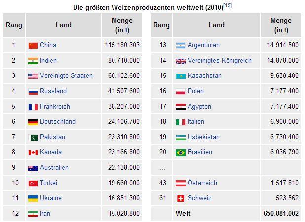2012-12-24_Weltweite_Weizenproduktion